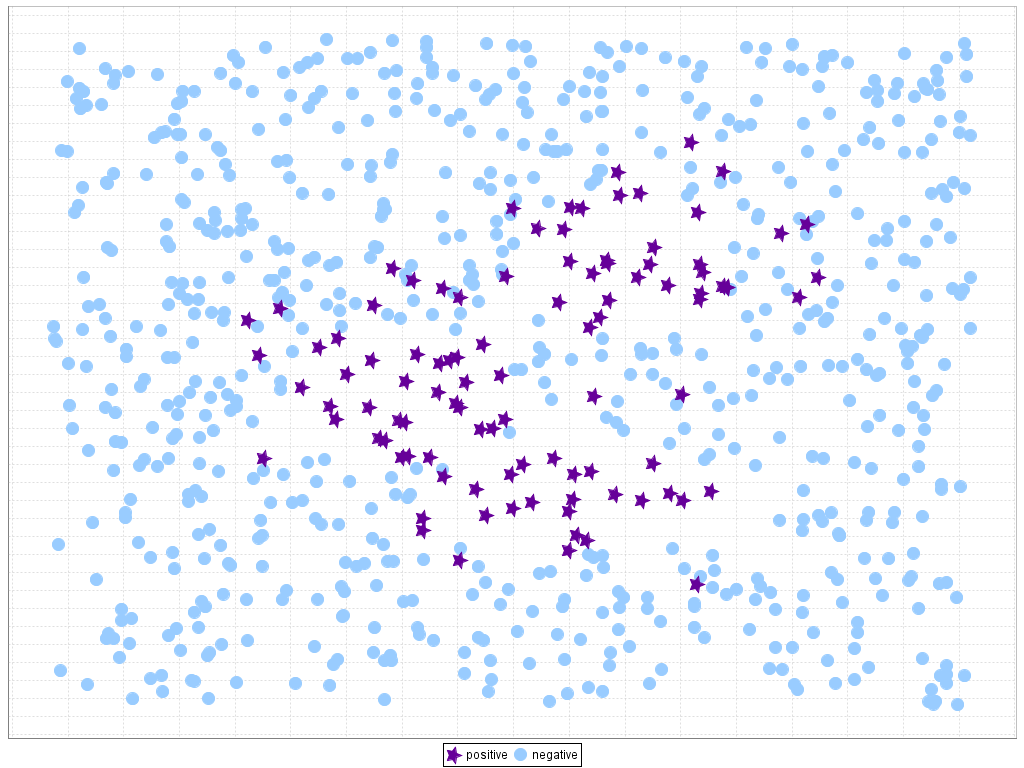 Classification with Imbalanced Datasets | Soft Computing and