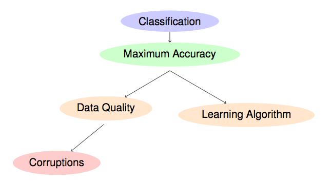 Noisy Data in Data Mining | Soft Computing and Intelligent