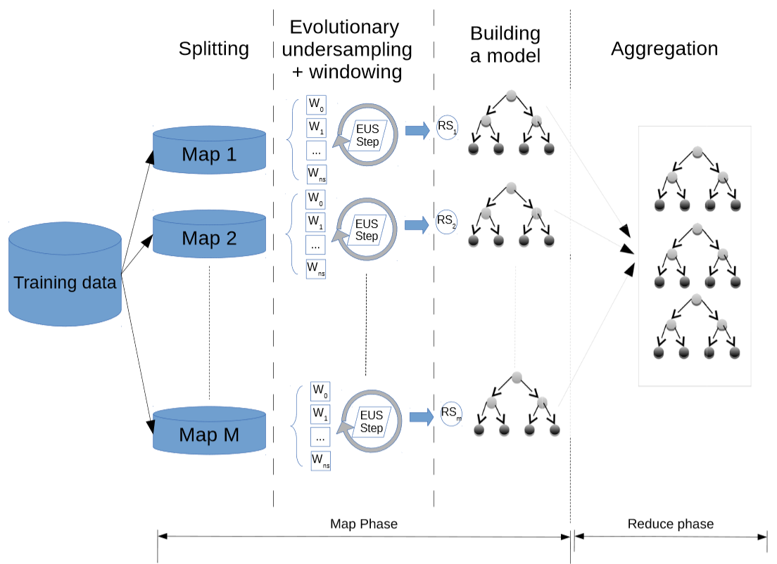 Big Data Algorithms For Preprocessing Computational Problems Of Block Diagram Reduction In Control System Enable Evolutionary Undersampling Methods To Deal With Large Scale Do This We Design A Mapreduce Scheme That Distributes The Operation