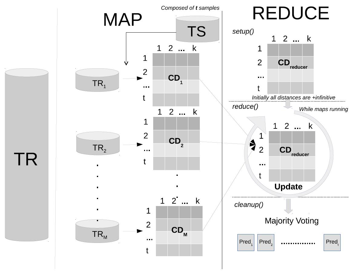 write an algorithm for k-nearest neighbor classification chart