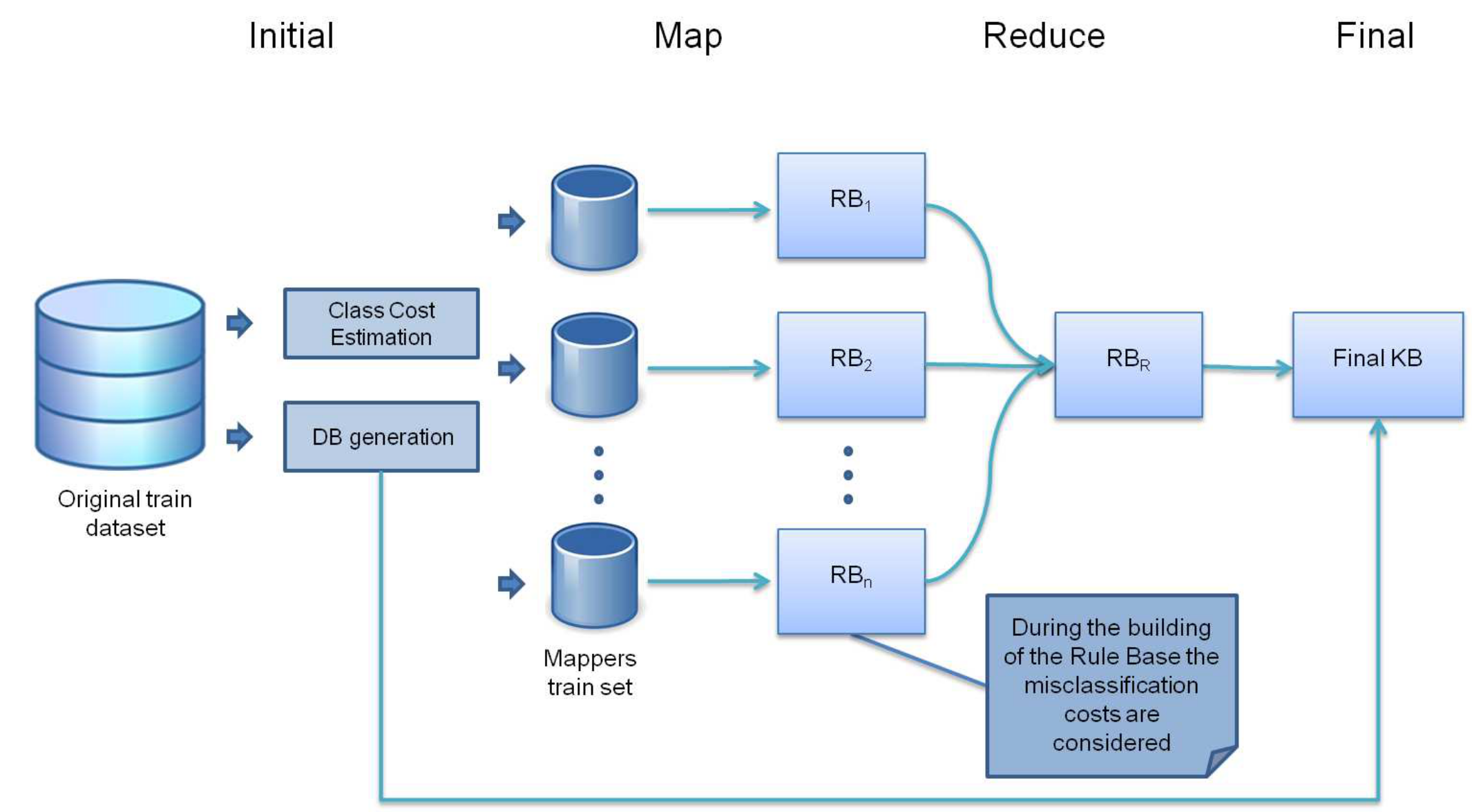 Big Data Algorithms For Preprocessing Computational Basic Home Wiring Diagram Group Picture Image By Tag The Chi Frbcs Algorithm Imbalanced Bigdata A Mapreduce Design