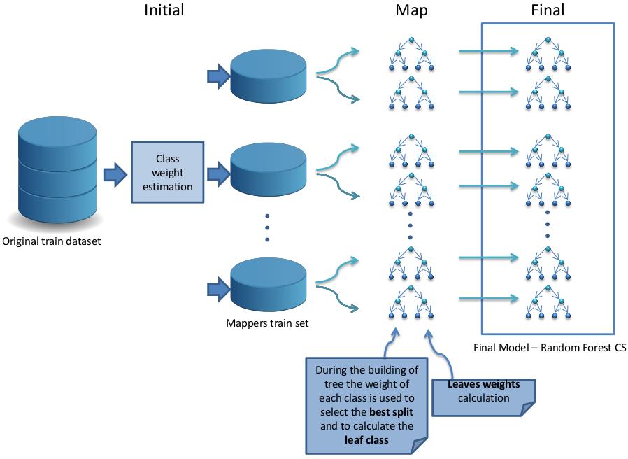 Big Data: Algorithms for Data Preprocessing, Computational
