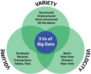 3 Vs Big Data
