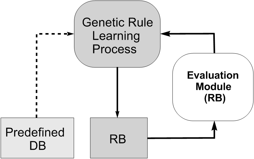 hybrid fuzzy rule based classification algorithm Fault detection and classification using kalman filter and hybrid neuro-fuzzy systems a khoukhi  rule-based feature.