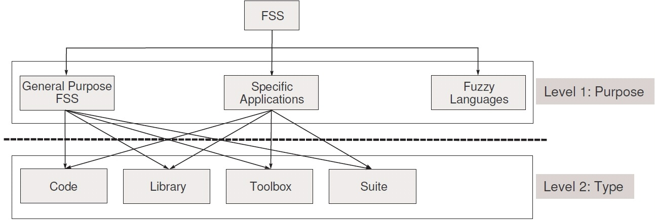 Fuzzy Systems Software: Taxonomy, Current Research Trends and