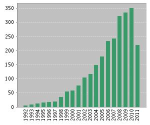 Figure 6.   Number of citations per year  (Web of Science)