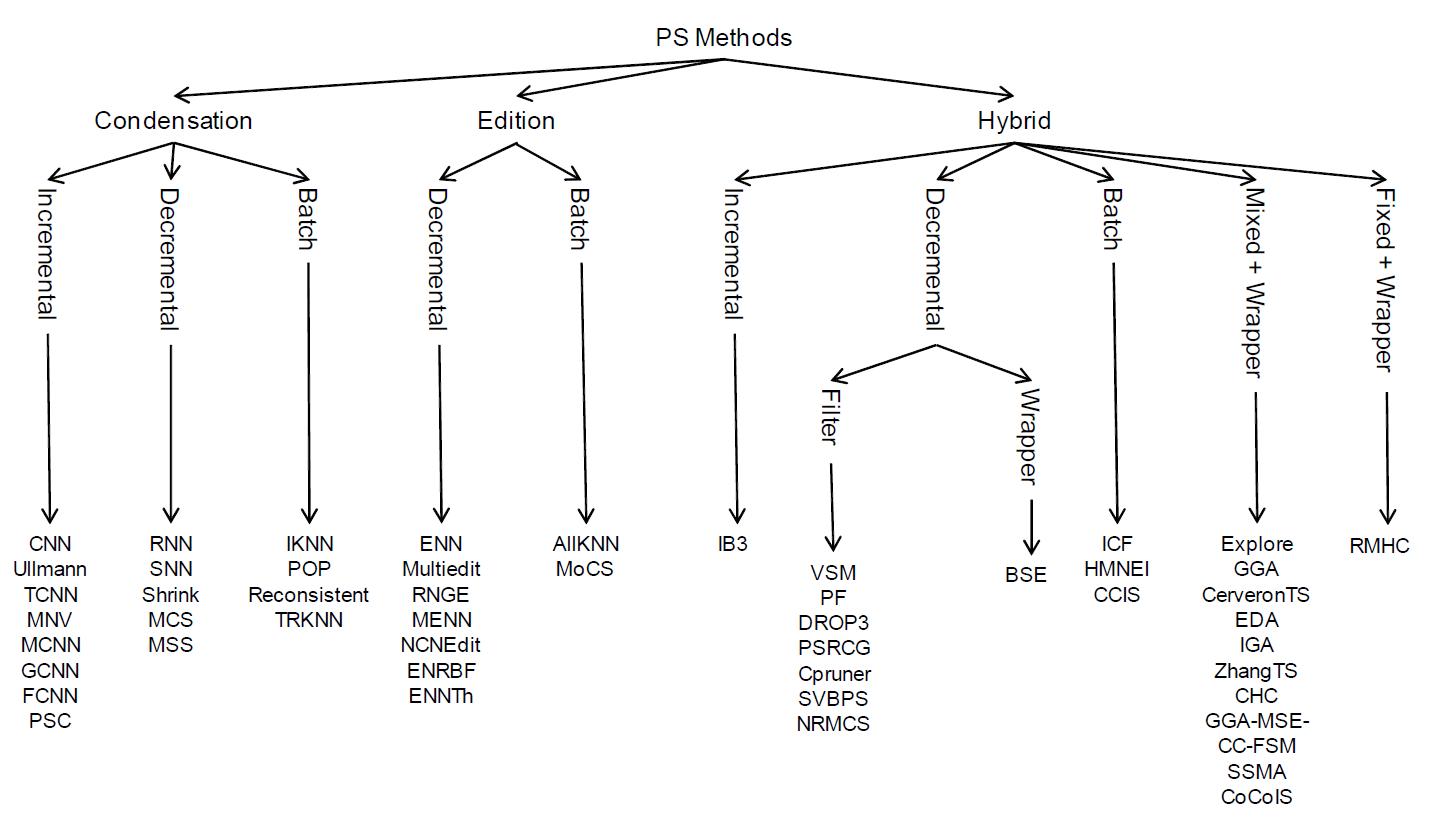 Prototype Reduction in Nearest Neighbor Classification: Prototype ...