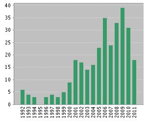 Figure 5. Publications in PR per year (Web of Science)
