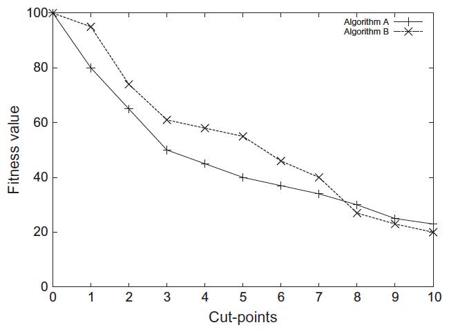 Dissertation descriptive statistics
